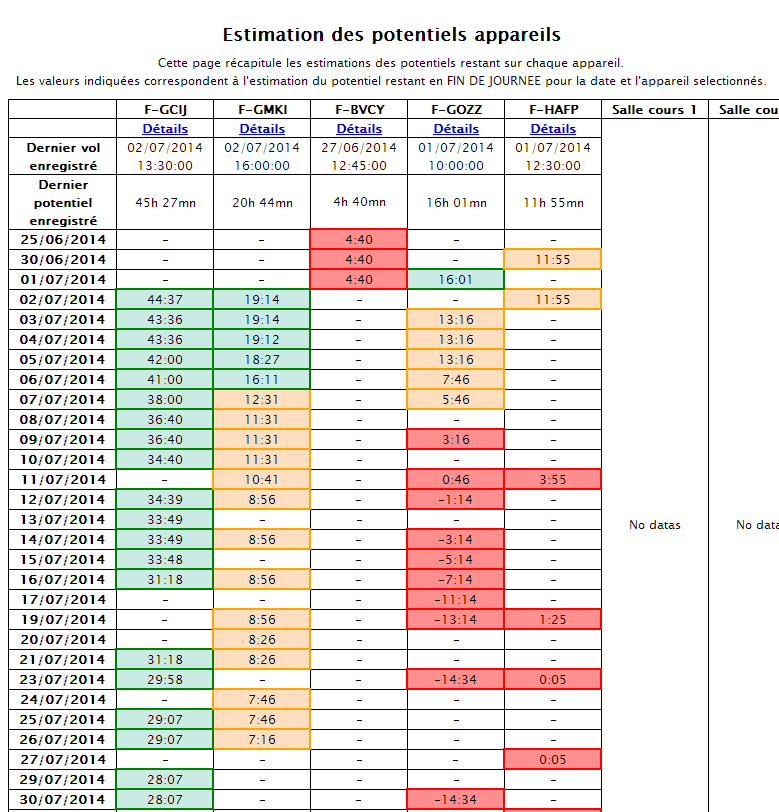 Vue d'ensemble estimations potentiel appareils